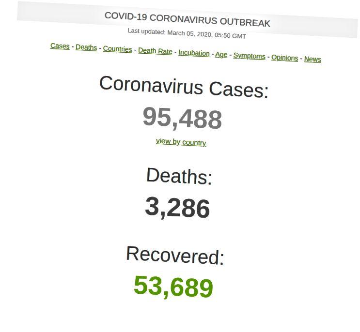 आतापर्यंत 4.4% मरण पावले आणि% 56% बरे झाले.