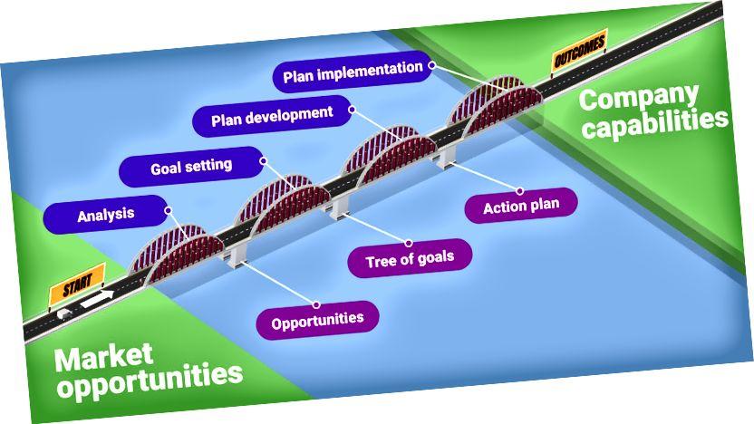 Klasický strategický most od Goals by KeepSolid