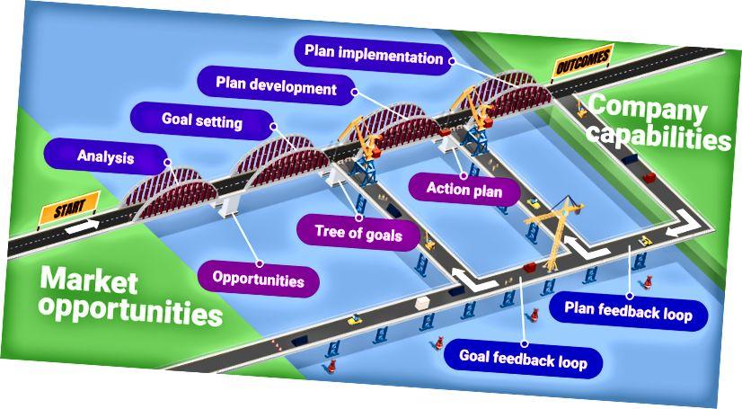 Strategický most v prostředí VUCA od Goals by KeepSolid