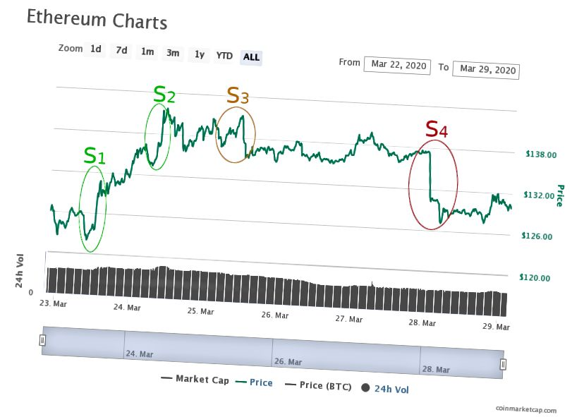गेल्या 7 दिवसात इथरियम (ईटीएच) विरुद्ध यूएस डॉलर (यूएसडी) (कोइनमार्केटकैप.कॉमवरील चार्ट)