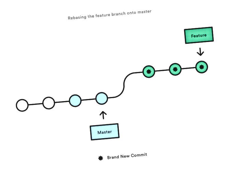 Przebuduj wzorzec do gałęzi funkcji | Źródło: Atlassian
