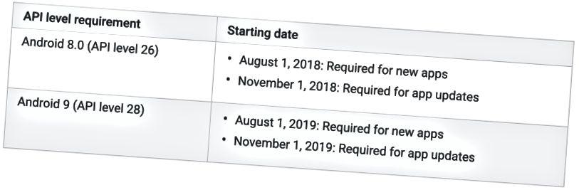 Απαιτήσεις επιπέδου API στόχου του Google Play.