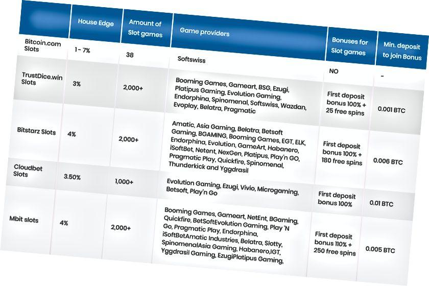 শীর্ষস্থানীয় জনপ্রিয় বিটকয়েন স্লট সাইট এবং তাদের বোনাস 2020