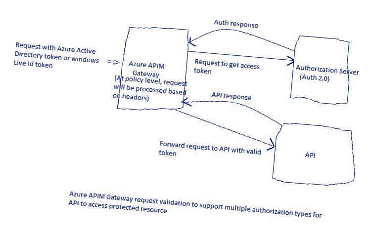 Gateway, Authorization server və API üçün yüksək səviyyədə tələb cavabı