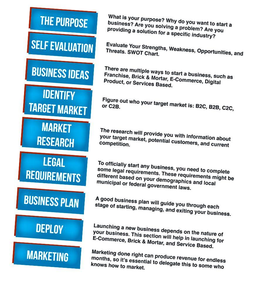 Emner, der skal overvejes, når du starter en virksomhed