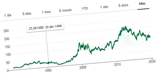 आयबीएमने 30 वर्षांत मूल्यमापन कामगिरी केली