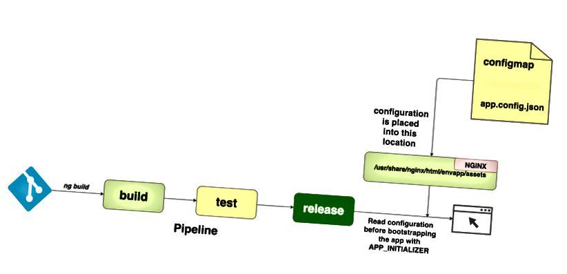 Конфигурация на четене по време на изпълнение с помощта на configmap
