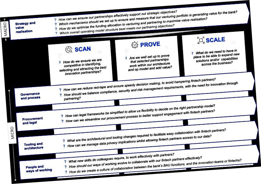 Obr. 2. Otázky týkající se partnerství / podnikání Fintech