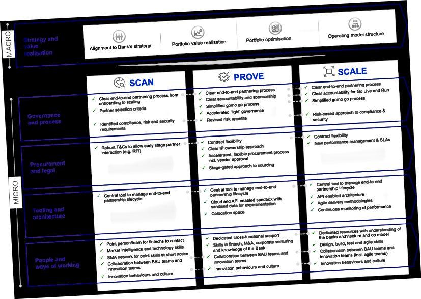 Obr 3. Fintech partnerský / odvážný provozní model
