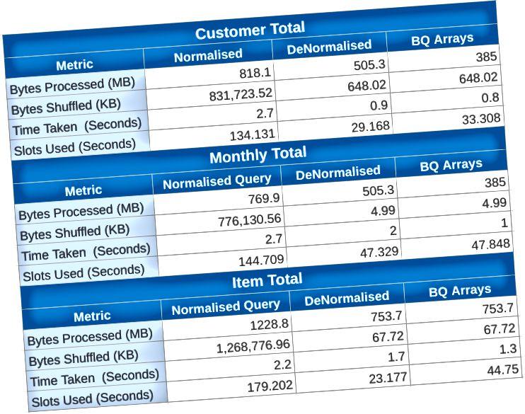 Τα απο-κανονικοποιημένα μοντέλα έχουν βελτιωθεί καλύτερα σε όλες τις μετρήσεις με το μοντέλο BQ Arrays που καταναλώνει το λιγότερο επεξεργασμένο byte και το χρόνο λήψης