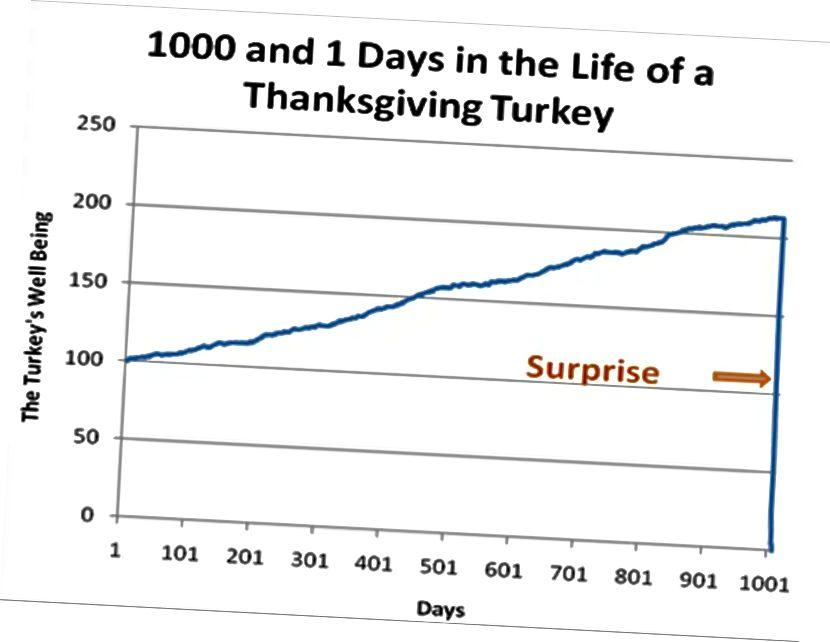 Turkki-esimerkki