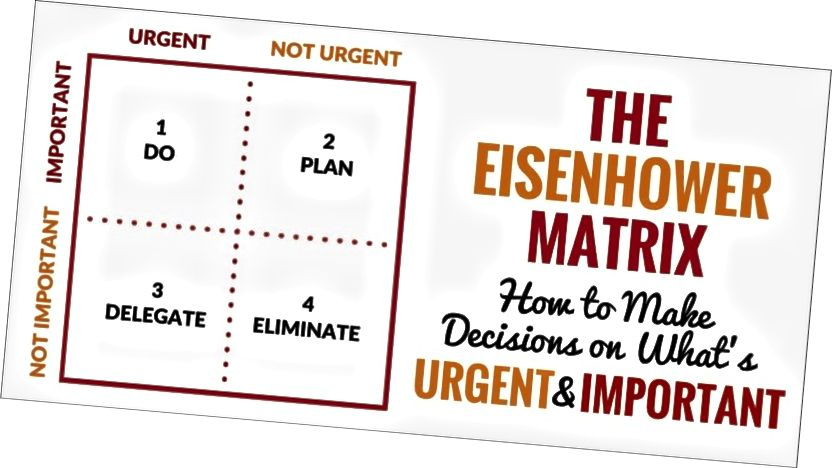 Ang Eisenhower Matrix