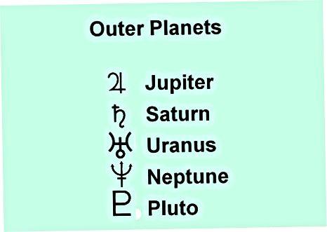 درک سیارات شما