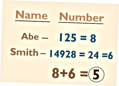 محاسبه شماره نام شما