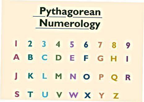 Turli xil Numerologiya an'analarini o'rganish