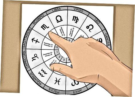 Astrologik jadvalni o'qish