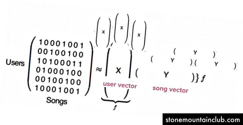 Foydalanuvchi / qo'shiq matritsasi ikki xil vektorlarni ishlab chiqaradi: foydalanuvchi vektorlari va qo'shiq vektorlari. Tasvir manbasi: G'oyadan ijrogacha: Spotify-ning haftalik kashfiyoti, sobiq Spotify Kris Jonson tomonidan.