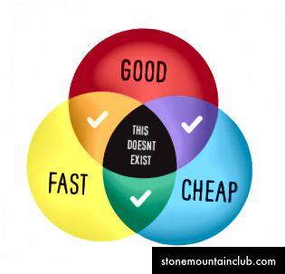 Mashhur uchburchak / Venn diagrammasi