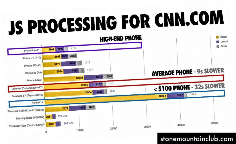 WebPageTest (src) tomonidan o'lchanadigan CNN.com uchun JavaScript-ni qayta ishlash vaqti. Yuqori darajadagi telefon (iPhone 8) skriptni 4 soniyada qayta ishlaydi. O'rtacha telefonni (Moto G4) oladigan yoki kam sonli 2018 (Alcatel 1X) telefonining ~ 36 sonini solishtiring.