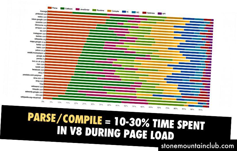 Javobni tahlil qilish / kompilyatsiya qilish = V8 (Chrome-ning JS dvigatelida) sahifani yuklashda sarflangan vaqtning 10-30%