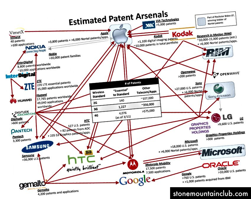 (2012) http://www.droid-life.com/2012/01/24/web-of-tech-patent-lawsuits-infographic/