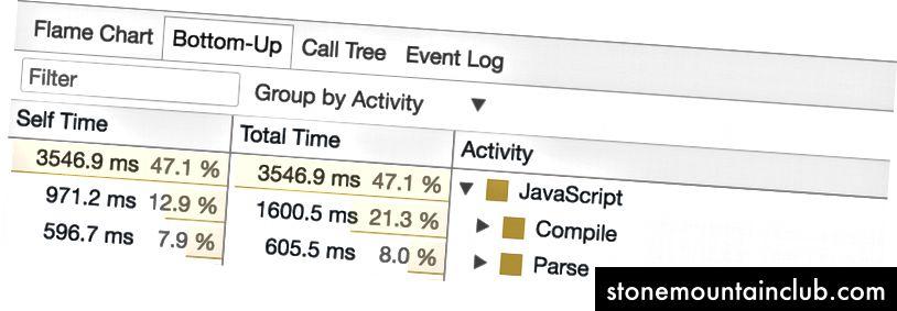 Chrome DevTools ishlash paneli> Pastki-yuqoriga. V8-ning Runtime Call Statistikasi yoqilgan bo'lsa, biz tahlil qilish va Compile kabi bosqichlarda sarflangan vaqtni ko'rishimiz mumkin