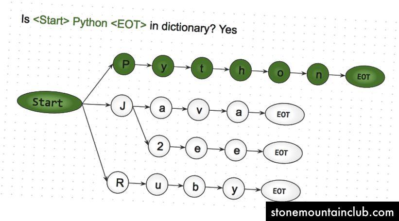 <Start> Python <EOT> lug'atda mavjud.