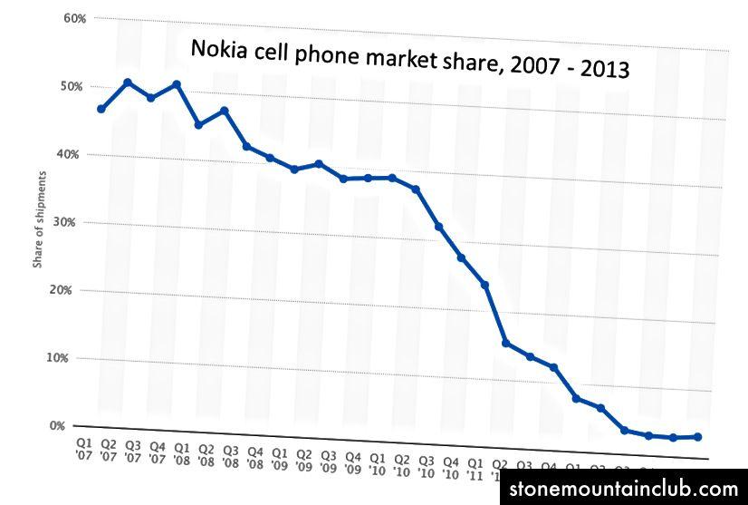 Nokia-ning uyali telefonlar bozoridagi ulushi choraklik chorakda. Statistadan.