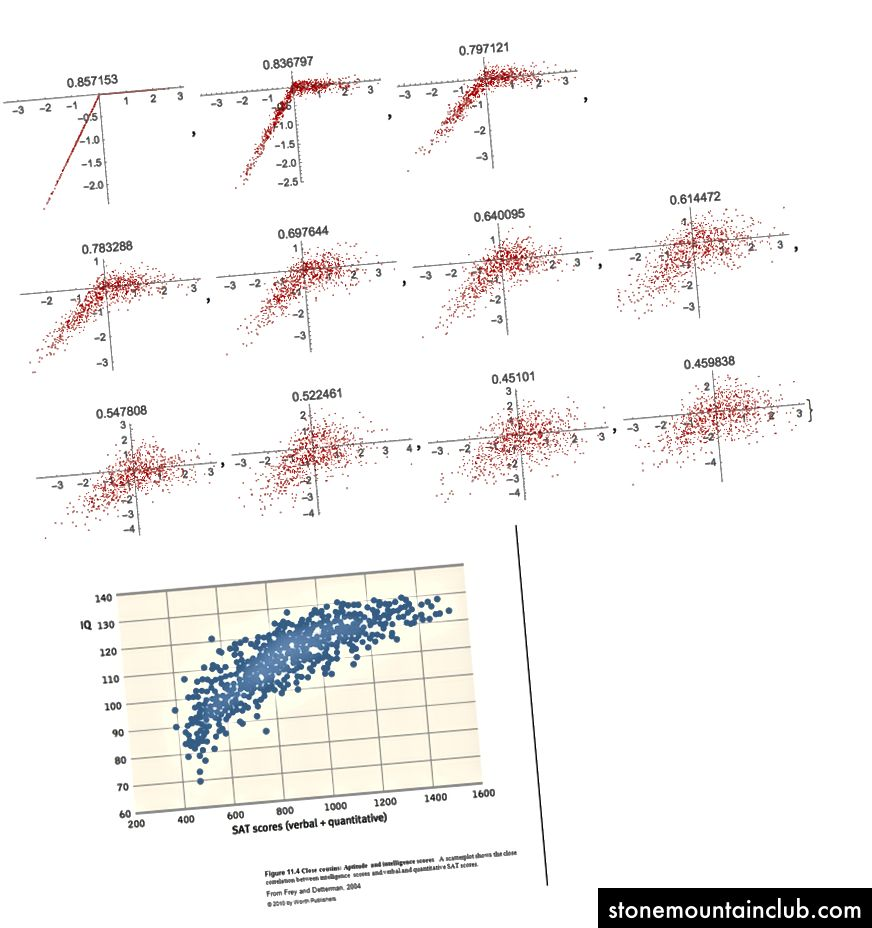 1-rasm: Birinchi kamchilikni (yupqa quyruqli vaziyatlarni hisobga olgan holda) umumlashtiruvchi grafik, simmetriya yo'qligida «korrelyatsiya» ma'nosiz ekanligini ko'rsatmoqda. Biz (qizil rangda) razvedka testini (gorizontal) quramiz, ya'ni 100% salbiy ko'rsatkich bilan (IQ bo'lsa, aytaylik, 100 dan past) va 0% teskari, ijobiy ko'rsatkich bilan. Biz asta-sekin shovqinni qo'shamiz (o'rtacha 0 bilan) va o'zaro bog'liqlikni (tepada) ko'ramiz, lekin ikkala tomonga siljiymiz. Ishlash vertikal o'qda. Muammo asosiy tarkibiy qismlarga asoslangan