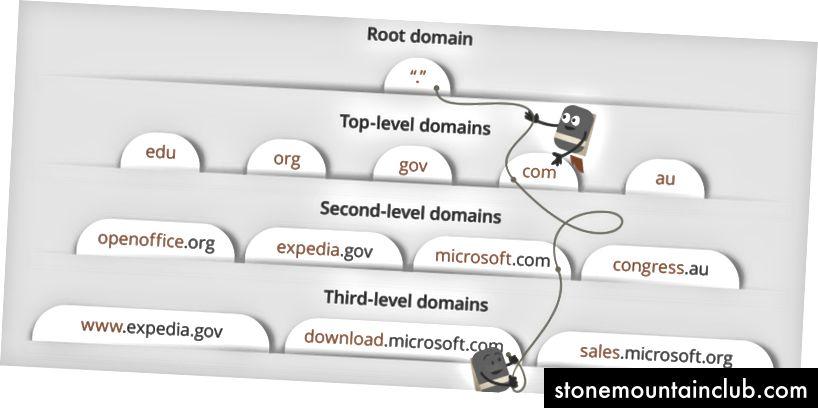 https://webhostinggeeks.com/guides/dns/