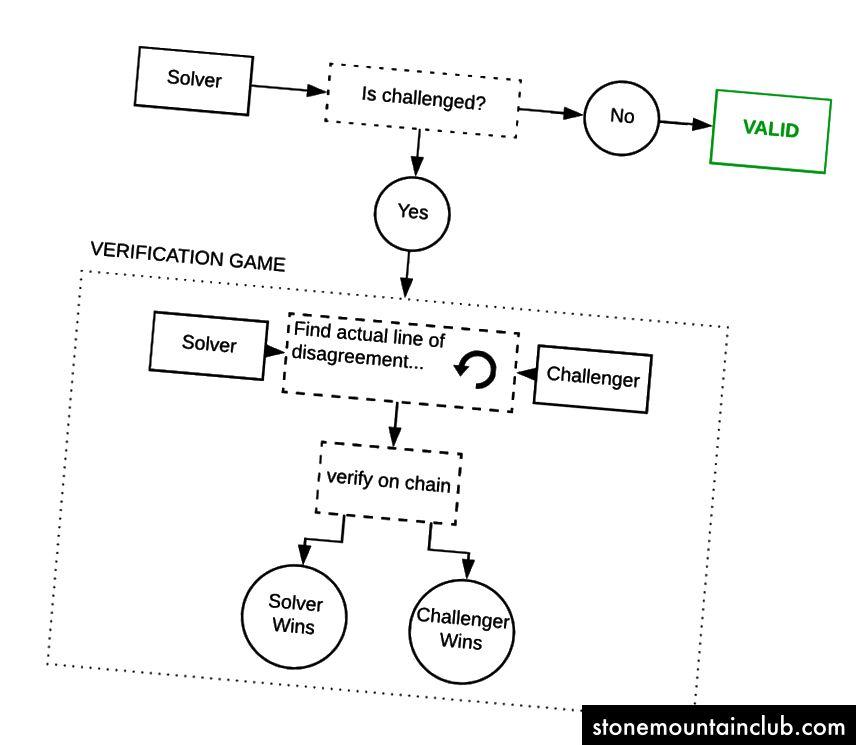 Truebit-ning soddalashtirilgan kontseptual diagrammasi