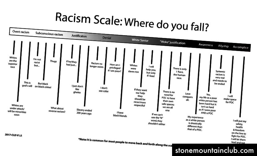 http://racismscale.weebly.com/
