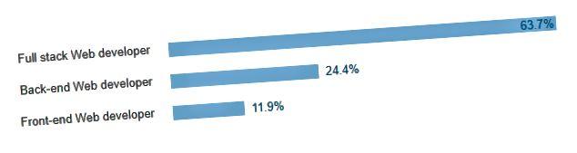 Forrás: Stack Overflow 2017 felmérés