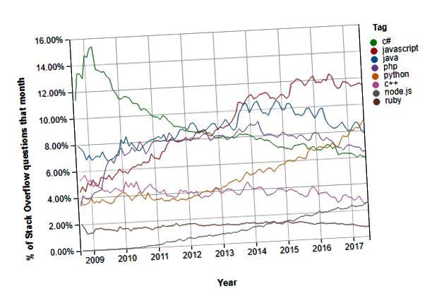 Forrás: A háttér-nyelvek halmozott trendei