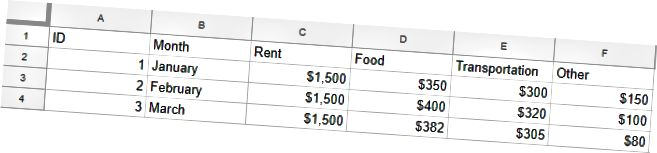 Egy egyszerű táblázat, amely hasonló az adatok táblában történő tárolásához. A Bérleti oszlop numerikus értékeket igényelne.