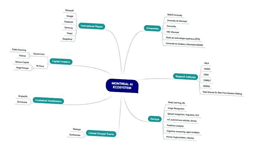 Cette carte mentale est un aperçu de haut niveau des principaux acteurs de la communauté montréalaise de l'intelligence artificielle: universités, instituts de recherche, acteurs internationaux, investisseurs en capital, startups et les groupes d'intérêt et accélérateurs qui les soutiennent. Il comprend les accélérateurs Techstars.AI et NEXT AI récemment lancés. Au fur et à mesure que le contenu se développe dans cette série, cette carte deviendra plus granulaire, mettant en évidence les relations et les reliant aux définitions et aux ressources, le cas échéant.