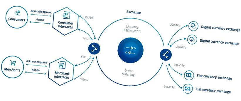 Représentation simplifiée des flux de liquidité du réseau COTI