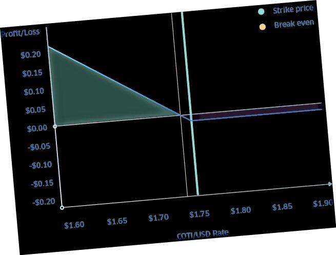 Exemple simplifié d'une option de vente COTI de 30 jours