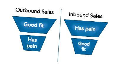 Nguồn: Công thức tăng tốc bán hàng Công thức, Mark Roberge
