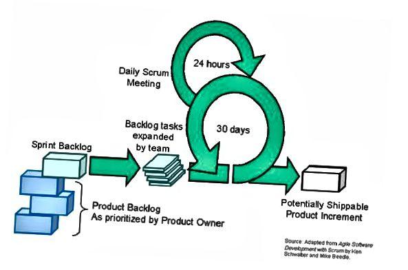 Cycle de sprints Scrum (source: développement logiciel agile avec Scrum par Ken Schwaber et Mike Beedle)