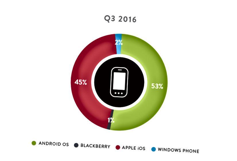 Systèmes d'exploitation pour smartphones aux États-Unis par part de marché en 2016. Données et graphique par Nielsen.
