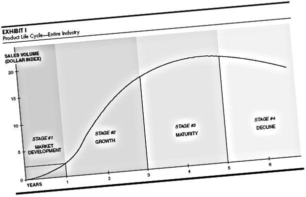 مراجعة أعمال هارفارد - دورة حياة المنتج