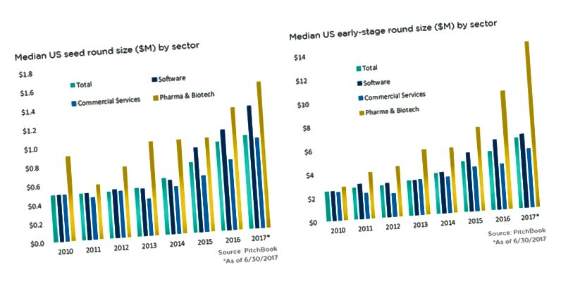 Taille médiane des semences américaines / ronde à un stade précoce (M $)
