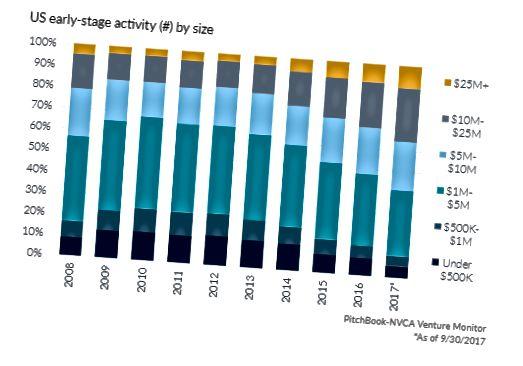Activité américaine en début de croissance (#) par taille