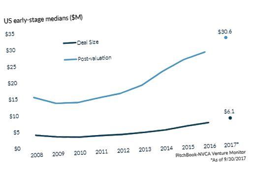 Médianes américaines en début de croissance (M $)