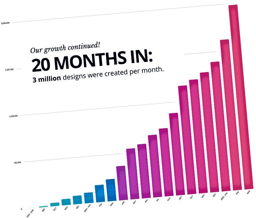 लाँच झाल्यापासून 20 व्या महिन्यात दरमहा तयार झालेल्या 3 दशलक्ष डिझाईन्सच्या तुलनेत ते लहान निळे पट्टे लहान दिसले.