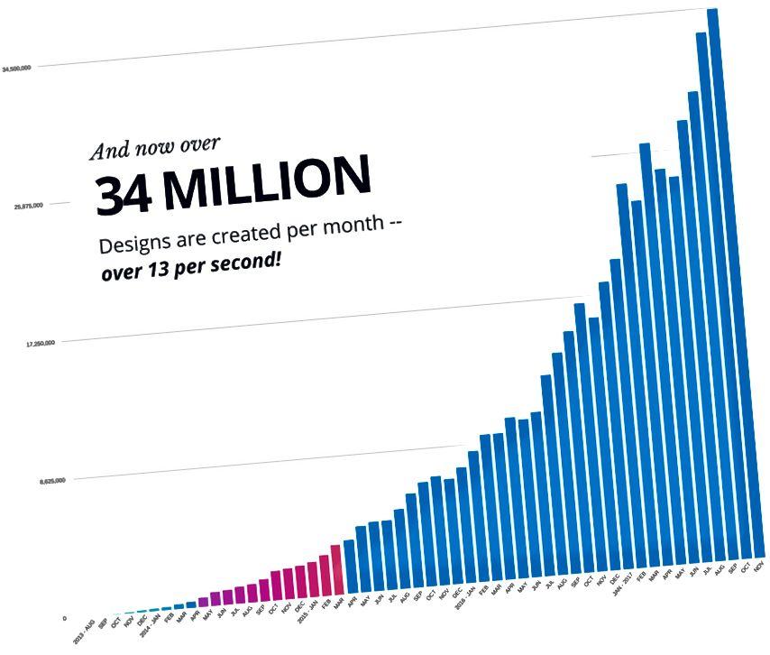 जगभरातील अधिकाधिक लोकांद्वारे कॅन्व्हाचा वापर केला जात असल्याने ही वेगवान वाढ कायम आहे.