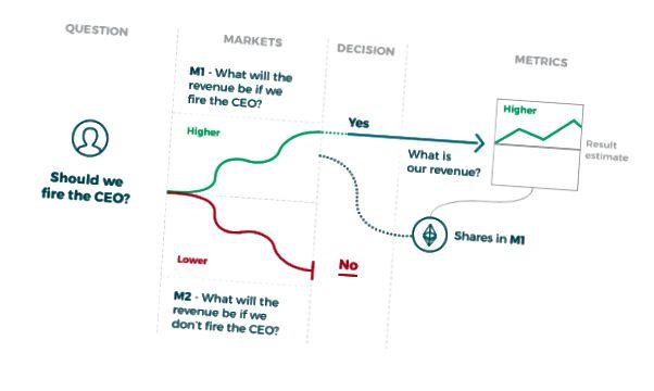 Exemple de futarchie pour décider de licencier ou non un PDG dont la valeur à maximiser est le chiffre d'affaires. Image de ConsenSys.