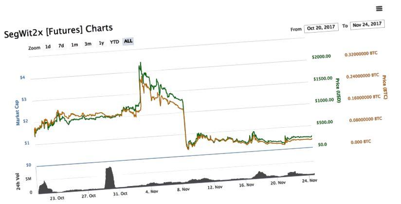 Bitcoin-in SegWit2x-də fyuçers bazarları