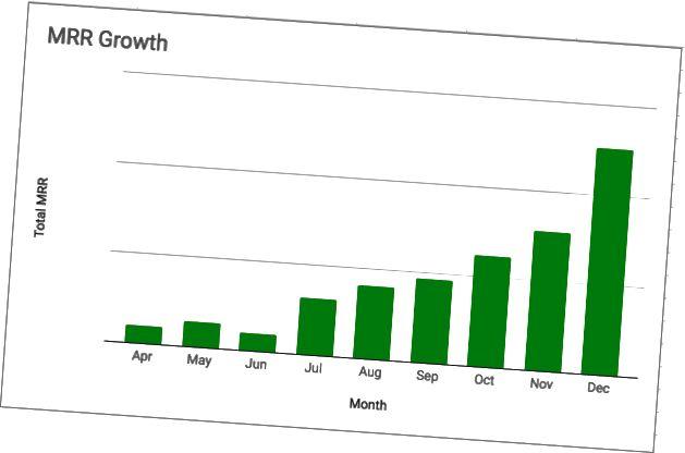 Růst MR za rok 2017–2018